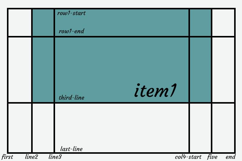 grid-column-start