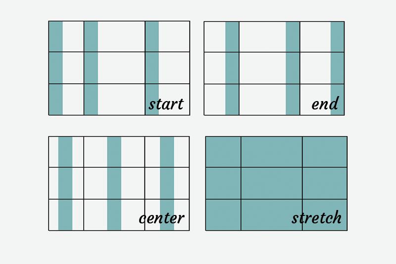 grid-justify
